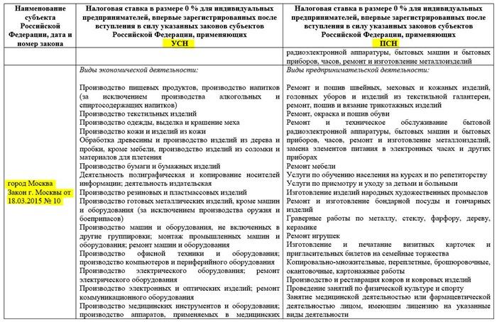 Виды деятельности с нулевой ставкой на ПСН и УСН в Москве