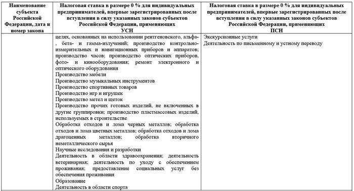 Налоговые каникулы в Москве