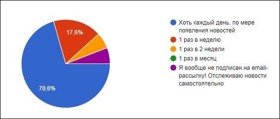 Результат опроса