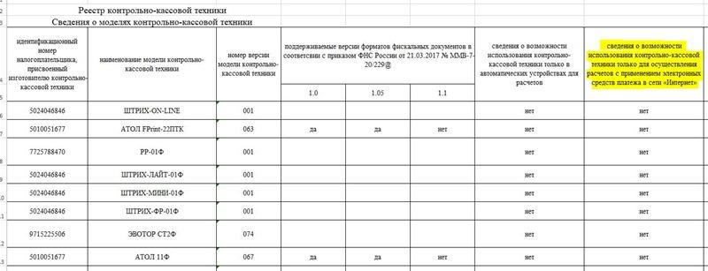 Реестр ККТ ФНС