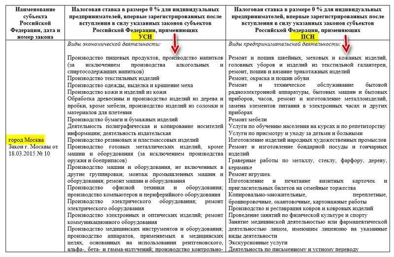 Налоговые каникулы в г. Москва - виды деятельности