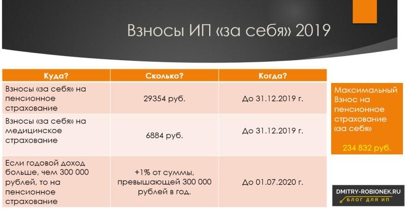 Сколько и когда нужно платить (таблица) в 2019 году ИП фиксированных взносов?