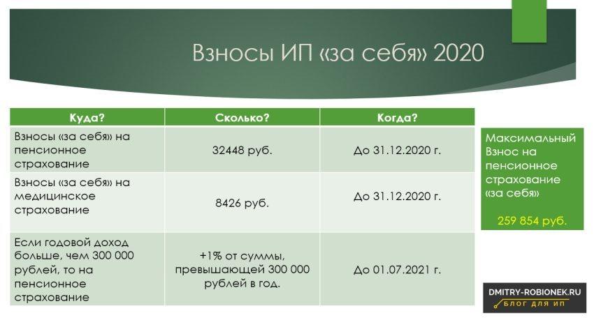 """Таблица по взносам ИП """"за себя"""" на 2020 год"""