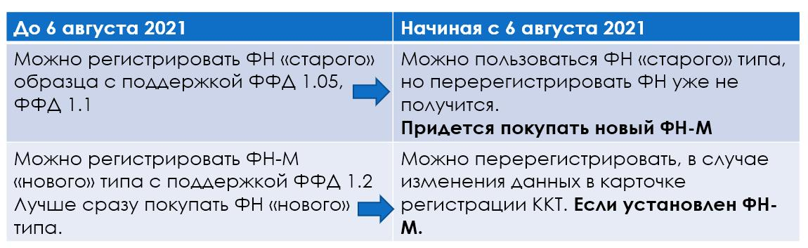 """Таблица 1. Возможность перерегистрации ФН """"старого"""" и """"нового"""" типа"""