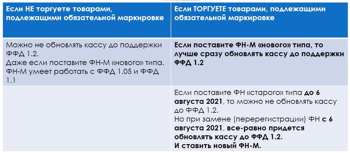 Таблица 2: про обновление до ФФД 1.2